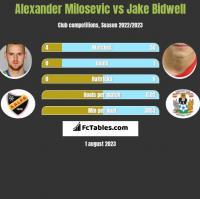 Alexander Milosevic vs Jake Bidwell h2h player stats