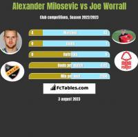 Alexander Milosevic vs Joe Worrall h2h player stats