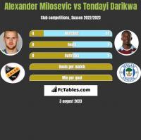 Alexander Milosevic vs Tendayi Darikwa h2h player stats