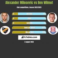 Alexander Milosevic vs Ben Wilmot h2h player stats