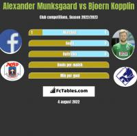 Alexander Munksgaard vs Bjoern Kopplin h2h player stats