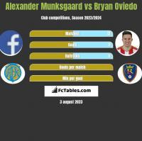 Alexander Munksgaard vs Bryan Oviedo h2h player stats