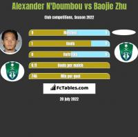 Alexander N'Doumbou vs Baojie Zhu h2h player stats