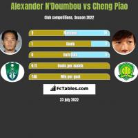 Alexander N'Doumbou vs Cheng Piao h2h player stats