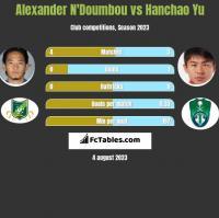 Alexander N'Doumbou vs Hanchao Yu h2h player stats
