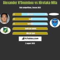 Alexander N'Doumbou vs Hirotaka Mita h2h player stats