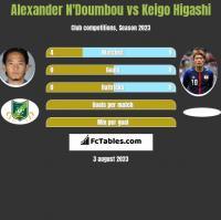 Alexander N'Doumbou vs Keigo Higashi h2h player stats