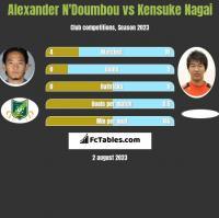 Alexander N'Doumbou vs Kensuke Nagai h2h player stats
