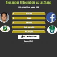 Alexander N'Doumbou vs Lu Zhang h2h player stats