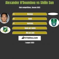 Alexander N'Doumbou vs Shilin Sun h2h player stats