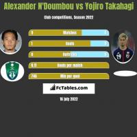 Alexander N'Doumbou vs Yojiro Takahagi h2h player stats