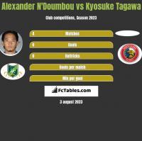 Alexander N'Doumbou vs Kyosuke Tagawa h2h player stats