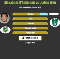 Alexander N'Doumbou vs Jiabao Wen h2h player stats