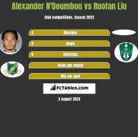 Alexander N'Doumbou vs Ruofan Liu h2h player stats