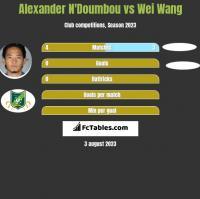Alexander N'Doumbou vs Wei Wang h2h player stats