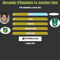 Alexander N'Doumbou vs Junchen Zhou h2h player stats