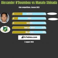 Alexander N'Doumbou vs Manato Shinada h2h player stats