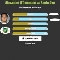Alexander N'Doumbou vs Shuto Abe h2h player stats