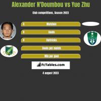 Alexander N'Doumbou vs Yue Zhu h2h player stats
