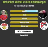 Alexander Nuebel vs Eric Oelschlaegel h2h player stats