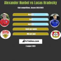 Alexander Nuebel vs Lucas Hradecky h2h player stats