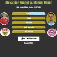 Alexander Nuebel vs Manuel Neuer h2h player stats