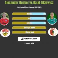 Alexander Nuebel vs Rafał Gikiewicz h2h player stats