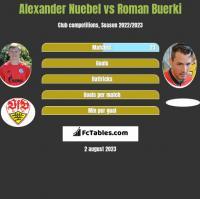 Alexander Nuebel vs Roman Buerki h2h player stats