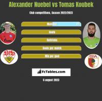 Alexander Nuebel vs Tomas Koubek h2h player stats