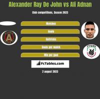Alexander Ray De John vs Ali Adnan h2h player stats