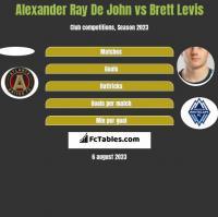 Alexander Ray De John vs Brett Levis h2h player stats