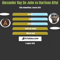 Alexander Ray De John vs Harrison Afful h2h player stats