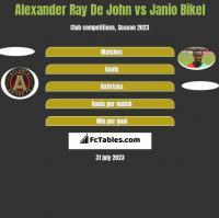 Alexander Ray De John vs Janio Bikel h2h player stats