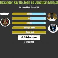 Alexander Ray De John vs Jonathan Mensah h2h player stats