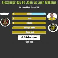 Alexander Ray De John vs Josh Williams h2h player stats
