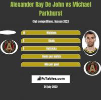 Alexander Ray De John vs Michael Parkhurst h2h player stats