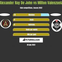 Alexander Ray De John vs Milton Valenzuela h2h player stats