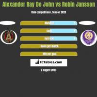 Alexander Ray De John vs Robin Jansson h2h player stats