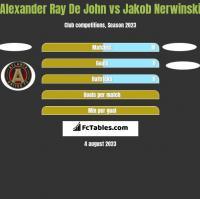 Alexander Ray De John vs Jakob Nerwinski h2h player stats