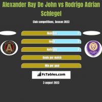 Alexander Ray De John vs Rodrigo Adrian Schlegel h2h player stats