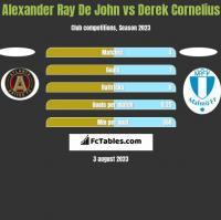 Alexander Ray De John vs Derek Cornelius h2h player stats