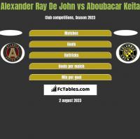 Alexander Ray De John vs Aboubacar Keita h2h player stats