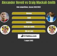 Alexander Revell vs Craig Mackail-Smith h2h player stats