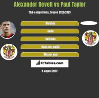 Alexander Revell vs Paul Taylor h2h player stats