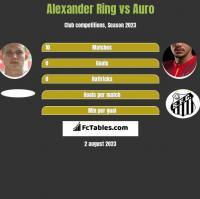 Alexander Ring vs Auro h2h player stats