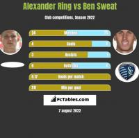 Alexander Ring vs Ben Sweat h2h player stats