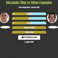Alexander Ring vs Diego Fagundez h2h player stats