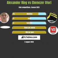 Alexander Ring vs Ebenezer Ofori h2h player stats