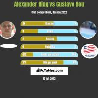 Alexander Ring vs Gustavo Bou h2h player stats
