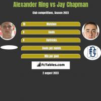 Alexander Ring vs Jay Chapman h2h player stats